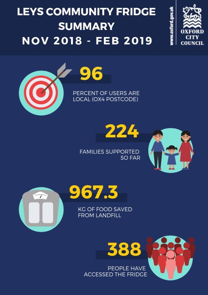 Leys Fridge Infographic Nov 2018 to Feb 2019